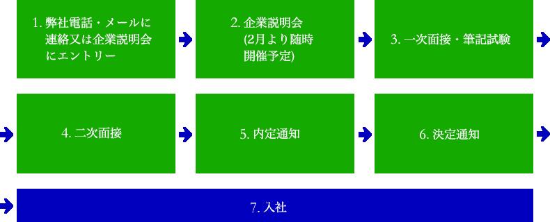 採用ステップ・スケジュール
