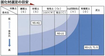 NS-LS ネオソイル エルエス